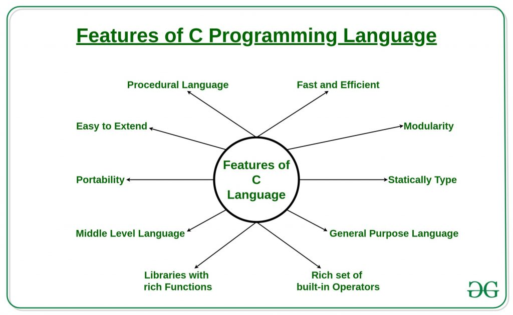 Features-of-C-Programming-Language